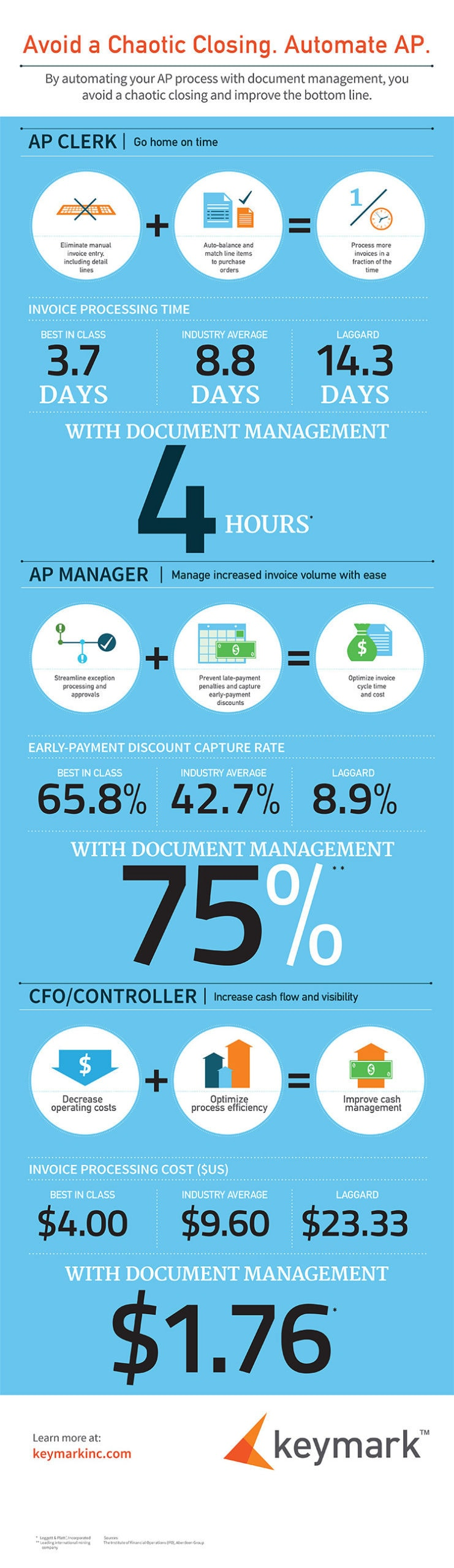 OnBase-AP-Infographic